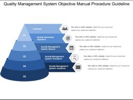 Quality Management System Objective Manual Procedure Guideline