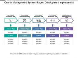 Quality Management System Stages Development Improvement