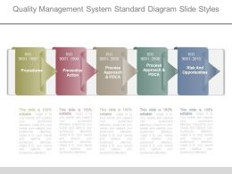 Quality Management System Standard Diagram Slide Styles