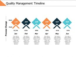 Quality Management Timeline Ppt Powerpoint Presentation Gallery Inspiration