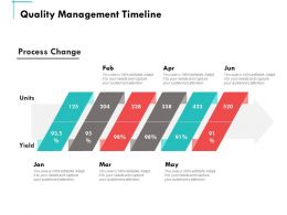 Quality Management Timeline Ppt Powerpoint Presentation Summary Graphics Design