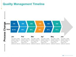 Quality Management Timeline Process Management Ppt Powerpoint Presentation Visual Aids Icon