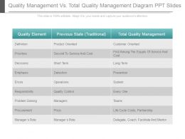 Quality Management Vs Total Quality Management Diagram Ppt Slides