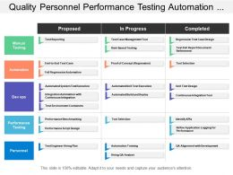 Quality Personnel Performance Testing Automation Manual Testing Swim Lane