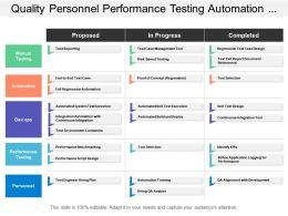Quality Personnel Performance Testing Automation Manual Testing Swim Lane