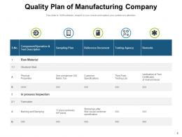 Quality Plan Managing Process Qualifications Evaluation Elements Manufacturing Management