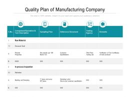 Quality Plan Of Manufacturing Company