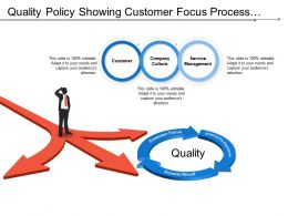 Quality Policy Showing Customer Focus Process Performance And Process Result