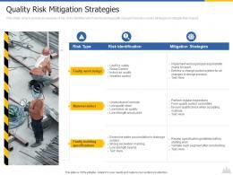 Quality Risk Mitigation Strategies Construction Project Risk Landscape Ppt Introduction