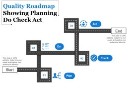 Quality Roadmap Showing Planning Do Check Act