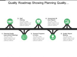 Quality Roadmap Showing Planning Quality Improvement Assessment