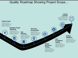 Quality Roadmap Showing Project Scope Establish Standards Planning