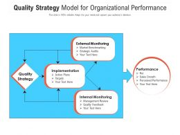 Quality Strategy Model For Organizational Performance
