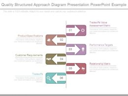 Quality Structured Approach Diagram Presentation Powerpoint Example