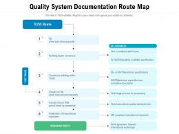 Quality System Documentation Route Map