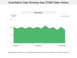 Quantitative Data Showing Area Chart Sales History