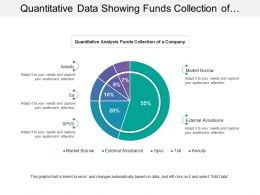 Quantitative Data Showing Funds Collection Of Abc Company
