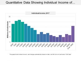 Quantitative Data Showing Individual Income Of Americans