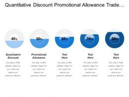 Quantitative Discount Promotional Allowance Trade Allowances Customer Retention