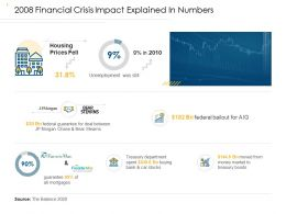 Quantitative Easing 2008 Financial Crisis Impact Explained In Numbers Treasury Ppt Files