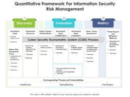 Quantitative Framework For Information Security Risk Management
