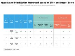 Quantitative Prioritization Framework Based On Effort And Impact Score