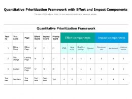 Quantitative Prioritization Framework With Effort And Impact Components
