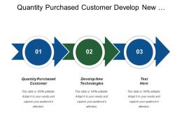 Quantity Purchased Customer Develop New Technologies Price Sensitivity
