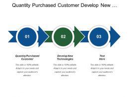 Quantity Purchased Customer Develop New Technologies Price Sensitivity