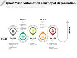 Quart Wise Automation Journey Of Organization