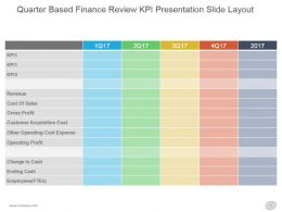 Quarter Based Finance Review Kpi Presentation Slide Layout