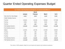 Quarter Ended Operating Expenses Budget