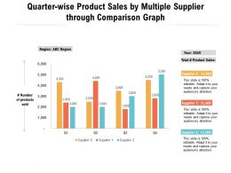 Quarter Wise Product Sales By Multiple Supplier Through Comparison Graph
