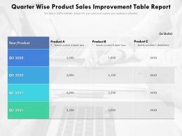 Quarter Wise Product Sales Improvement Table Report