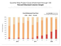 Quarter Wise Project Goal Attainment Through 100 Percent Stacked Column Graph