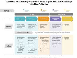 Quarterly Accounting Shared Services Implementation Roadmap With Key Activities