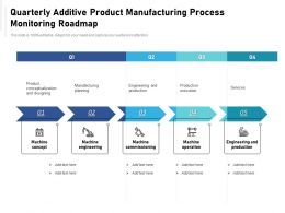 Quarterly Additive Product Manufacturing Process Monitoring Roadmap