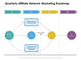 Quarterly Affiliate Network Marketing Roadmap