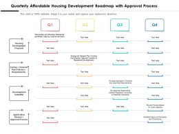 Quarterly Affordable Housing Development Roadmap With Approval Process