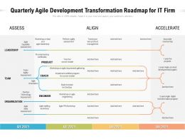 Quarterly Agile Development Transformation Roadmap For IT Firm