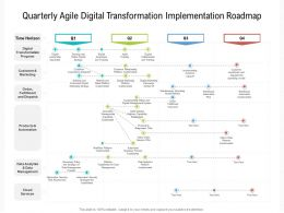 Quarterly Agile Digital Transformation Implementation Roadmap