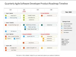 Quarterly Agile Software Developer Product Roadmap Timeline