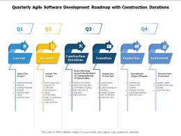 Quarterly Agile Software Development Roadmap With Construction Iterations