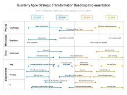 Quarterly Agile Strategic Transformation Roadmap Implementation