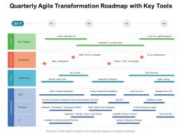Quarterly Agile Transformation Roadmap With Key Tools
