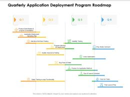Quarterly Application Deployment Program Roadmap