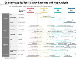 Quarterly Application Strategy Roadmap With Gap Analysis