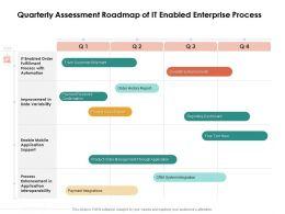 Quarterly Assessment Roadmap Of IT Enabled Enterprise Process