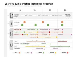 Quarterly B2B Marketing Technology Roadmap