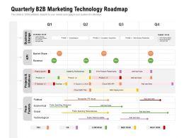 Quarterly B2B Marketing Technology Roadmap